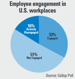Employee engagement in U.S. workplaces